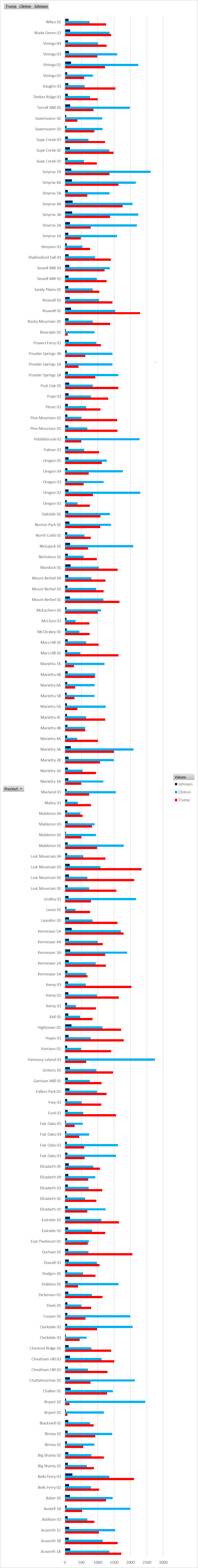 barchartprecinct
